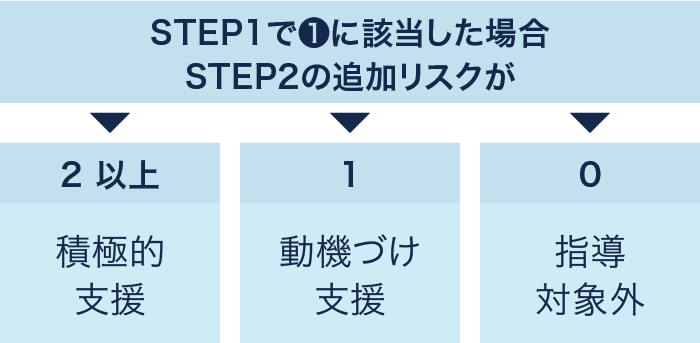 「STEP1で❶に該当した場合STEP2の追加リスクが」【2以上】積極的支援、【1】動機づけ支援、【0】指導対象外