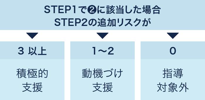 「STEP1で❷に該当した場合STEP2の追加リスクが」【3以上】積極的支援、【1〜2】動機づけ支援、【0】指導対象外